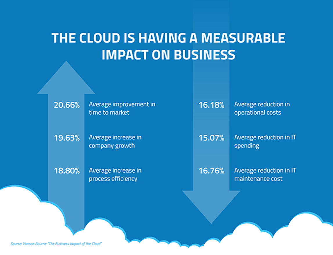 V. Bourne on the business impact of cloud:  faster time to market, increased growth, decreased costs