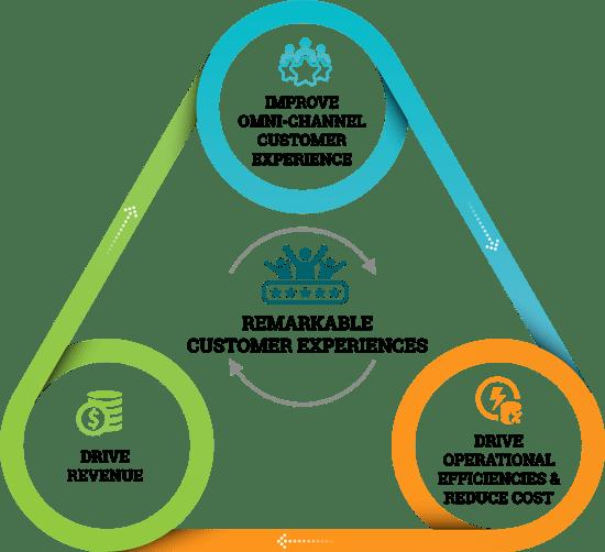Three benefits of an AI-driven contact center: improve CX, increase revenue, reduce cost