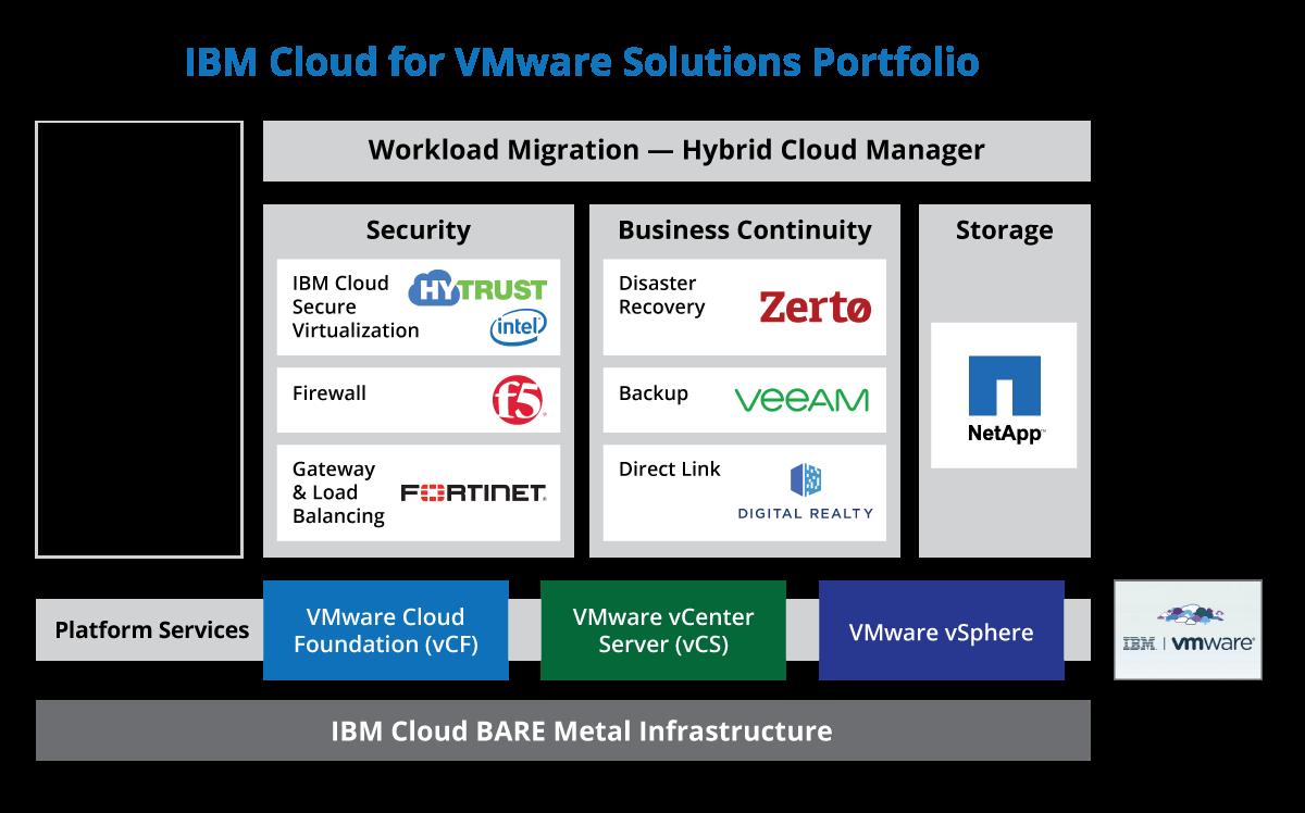 IBM cloud vmware diagram