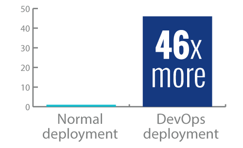 46x more frequent code deployments