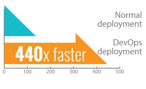 faster lead time from commit to deploy
