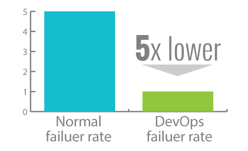 5x lower change failure rate1