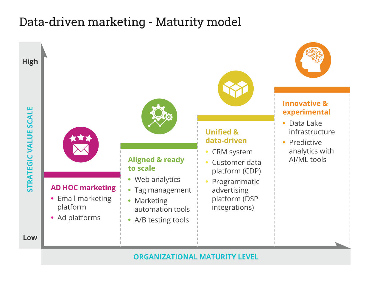 HGS's data-driven marketing-maturity model that shows 4 stages of marketing maturity