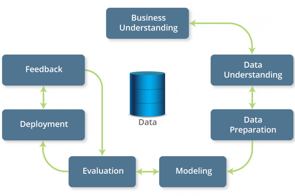 HGS's framework for predictive analytics that provides industry-specific insights