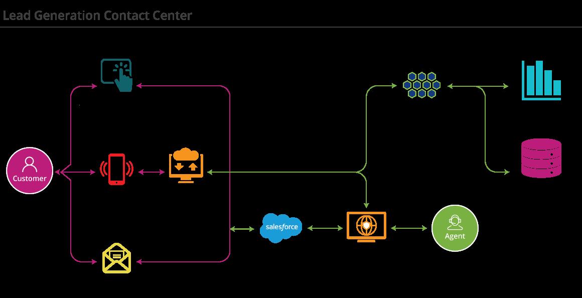 Lead-gen contact center diagram 1