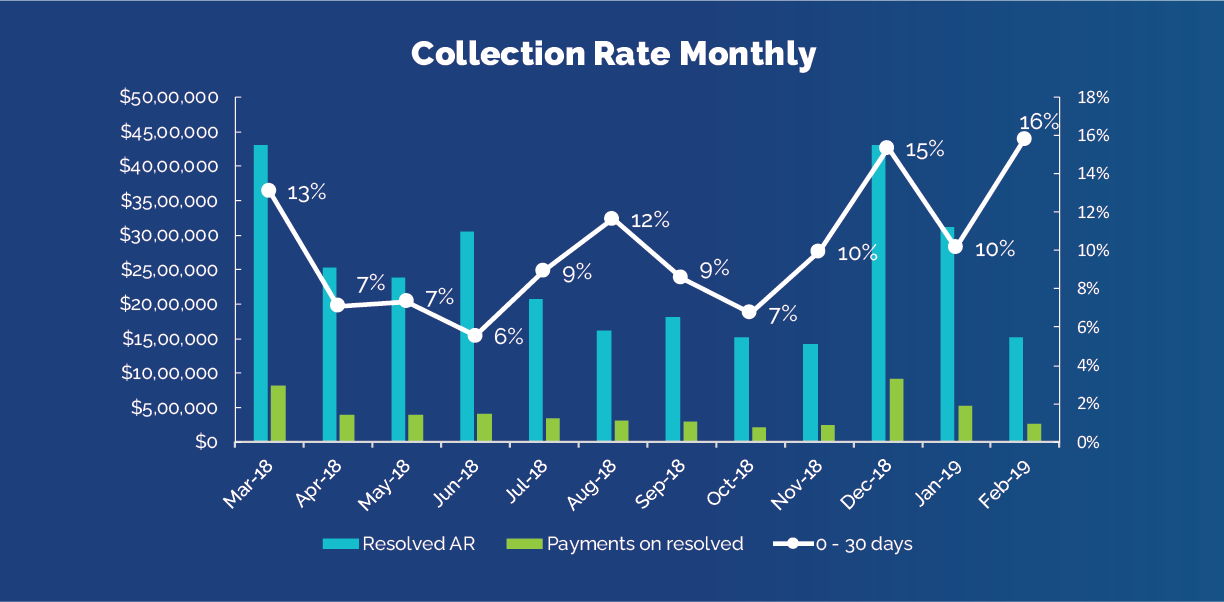 Analytics improve financial-Collection rate monthly chart