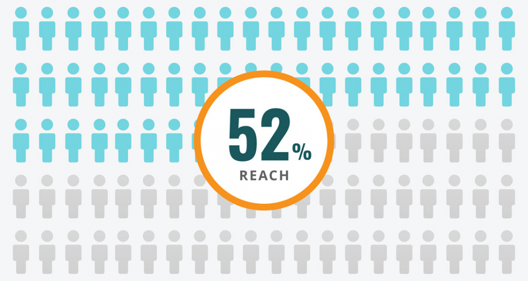 Graphic of brand reach